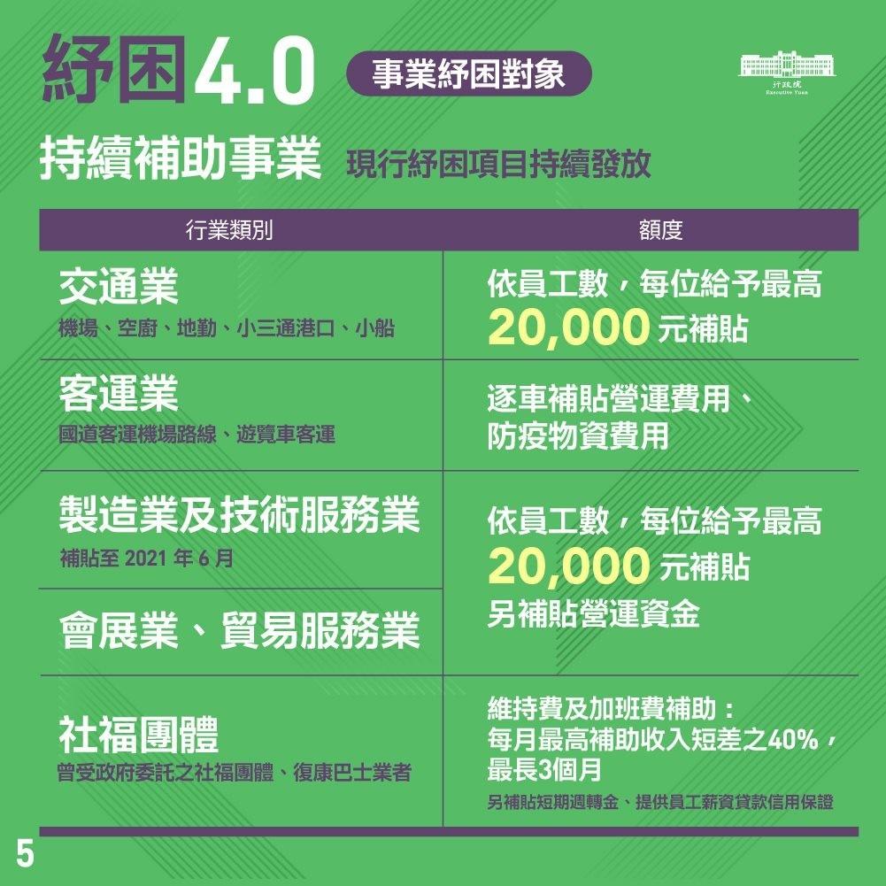 美業紓困4-0懶人包-事業企業及團體紓困申請資格-社福團體|台北市中山站 IA 專業美睫設計