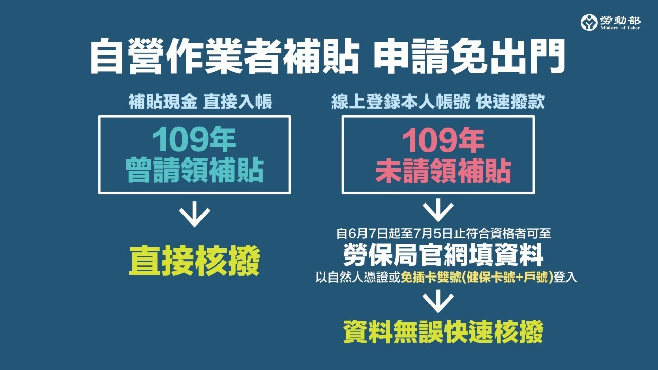美業紓困4-0懶人包-個人自營業者如何線上申請補助|台北市中山站 IA 專業美睫設計