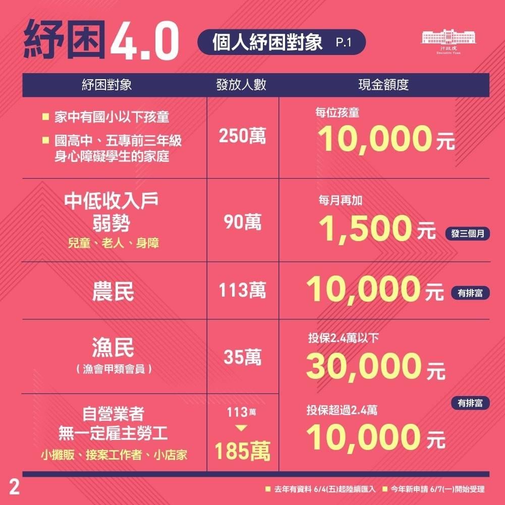 美業紓困4-0懶人包-個人自營業者能否申請補助|台北市中山站 IA 專業美睫設計